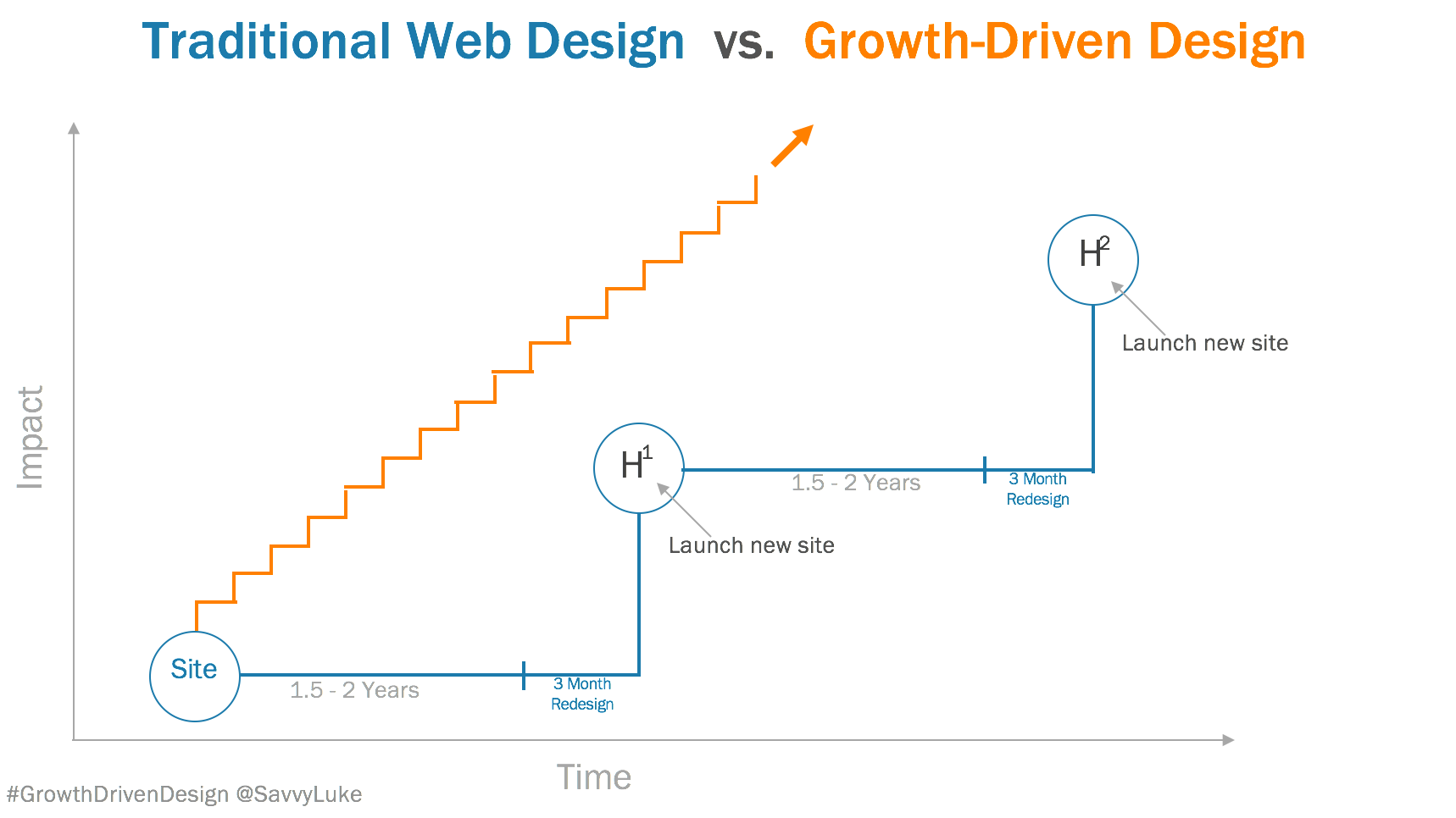 Traditional Design vs GDD